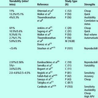 Research paper strengths and weaknesses